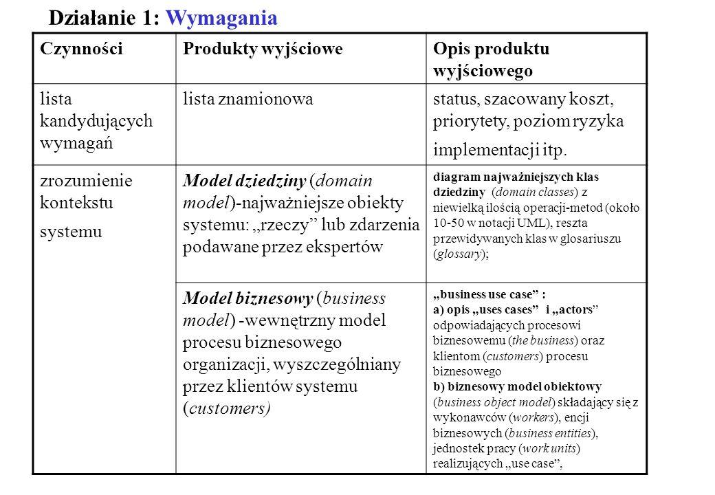 CzynnościProdukty wyjścioweOpis produktu wyjściowego lista kandydujących wymagań lista znamionowastatus, szacowany koszt, priorytety, poziom ryzyka im