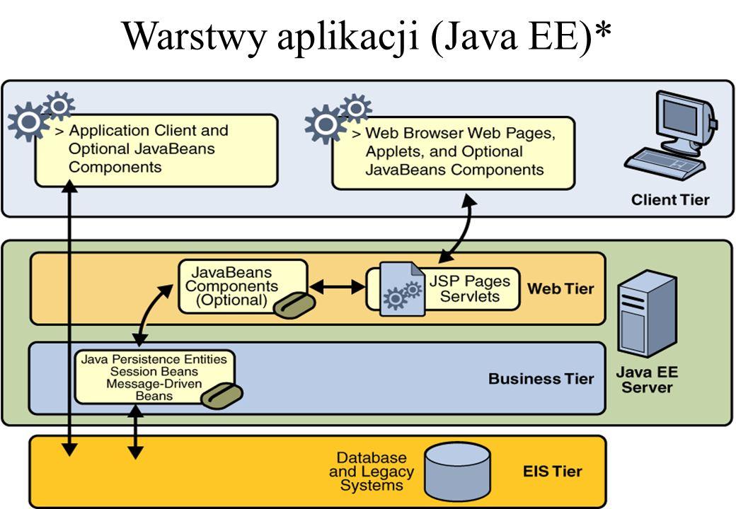 Warstwy aplikacji (Java EE)*