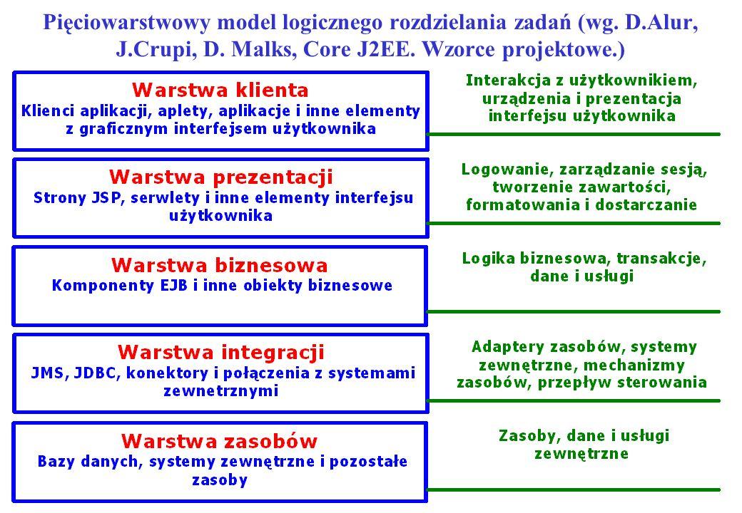 Pięciowarstwowy model logicznego rozdzielania zadań (wg. D.Alur, J.Crupi, D. Malks, Core J2EE. Wzorce projektowe.)
