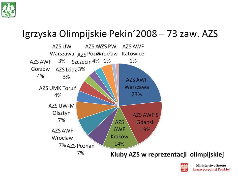 Igrzyska Olimpijskie Pekin2008 – 73 zaw. AZS