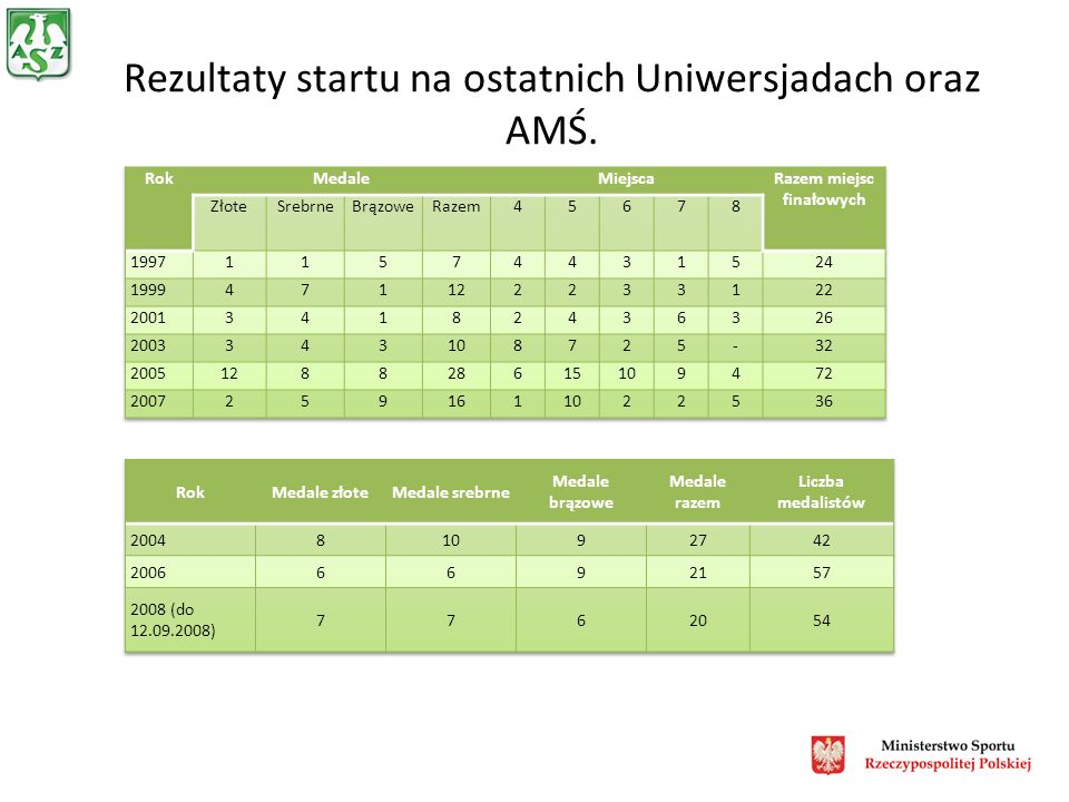 Rezultaty startu na ostatnich Uniwersjadach oraz AMŚ.