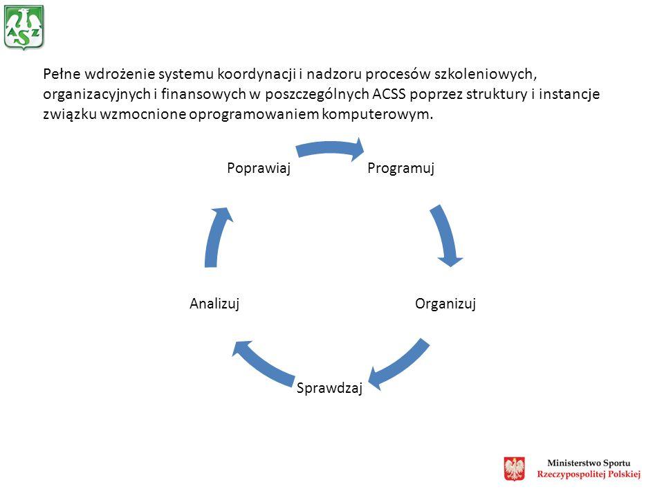 Pełne wdrożenie systemu koordynacji i nadzoru procesów szkoleniowych, organizacyjnych i finansowych w poszczególnych ACSS poprzez struktury i instancje związku wzmocnione oprogramowaniem komputerowym.