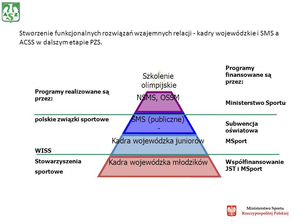 Stworzenie funkcjonalnych rozwiązań wzajemnych relacji - kadry wojewódzkie i SMS a ACSS w dalszym etapie PZS.