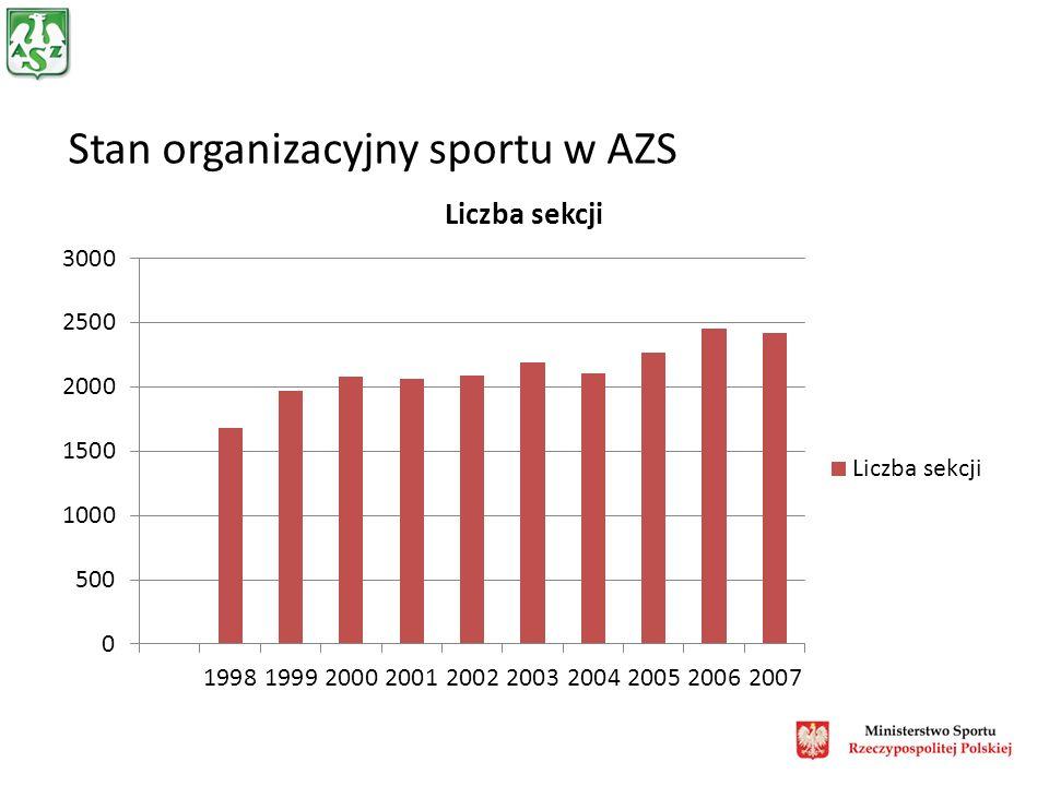 Stan organizacyjny sportu w AZS