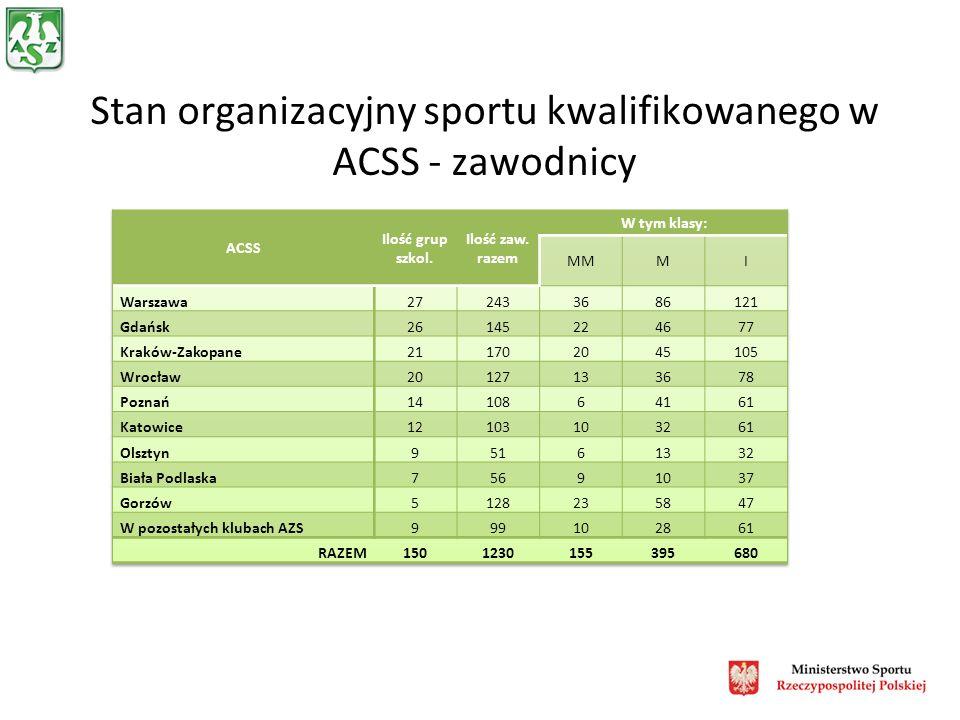 Stan organizacyjny sportu kwalifikowanego w ACSS - zawodnicy