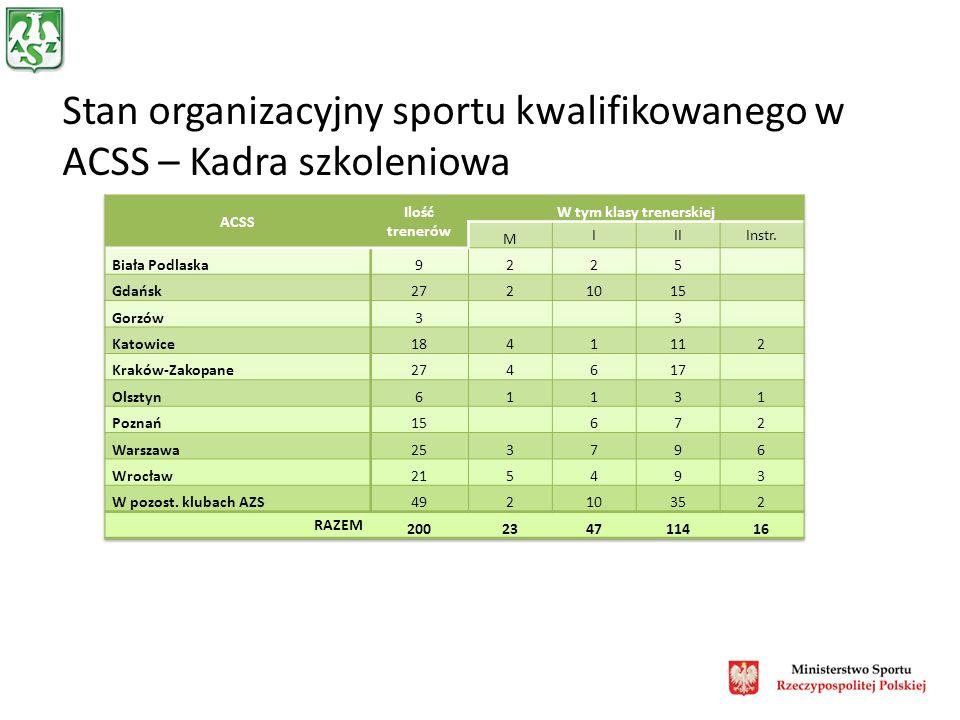 Wioślarstwo 4x Konrad Wasielewski - AZS Szczecin Michał Jeliński - AZS AWF Gorzów Adam Korol - AZS AWFiS Gdańsk Marek Kolbowicz - AZS Szczecin