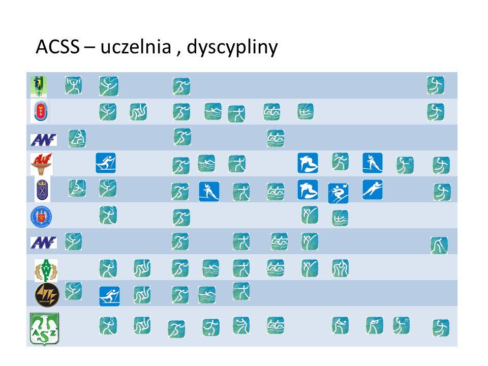 ACSS/dyscypliny
