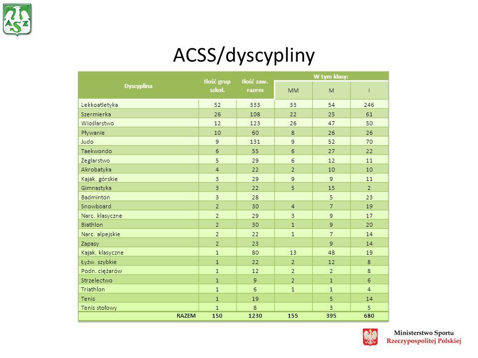 Systematyczne zwiększanie liczby sportowców objętych działalnością Akademickich Centrów Szkolenia Sportowego poprzez udział w elementach szkolenia, zawodników spełniających kryteria spoza klubów AZS.