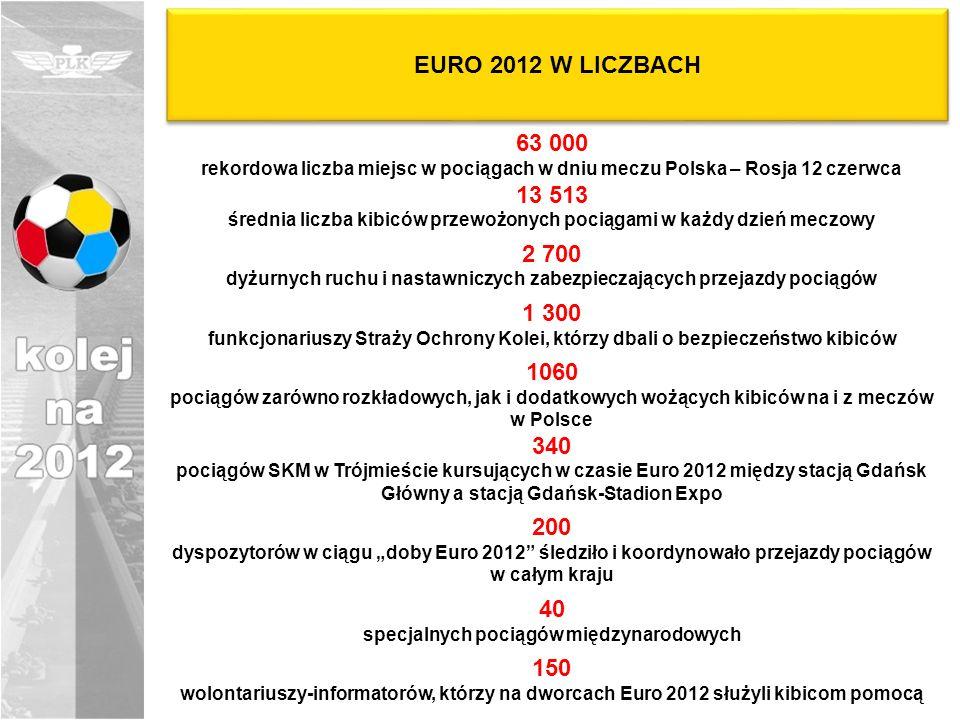 EURO 2012 W LICZBACH 63 000 rekordowa liczba miejsc w pociągach w dniu meczu Polska – Rosja 12 czerwca 13 513 średnia liczba kibiców przewożonych pociągami w każdy dzień meczowy 2 700 dyżurnych ruchu i nastawniczych zabezpieczających przejazdy pociągów 1 300 funkcjonariuszy Straży Ochrony Kolei, którzy dbali o bezpieczeństwo kibiców 1060 pociągów zarówno rozkładowych, jak i dodatkowych wożących kibiców na i z meczów w Polsce 340 pociągów SKM w Trójmieście kursujących w czasie Euro 2012 między stacją Gdańsk Główny a stacją Gdańsk-Stadion Expo 200 dyspozytorów w ciągu doby Euro 2012 śledziło i koordynowało przejazdy pociągów w całym kraju 40 specjalnych pociągów międzynarodowych 150 wolontariuszy-informatorów, którzy na dworcach Euro 2012 służyli kibicom pomocą