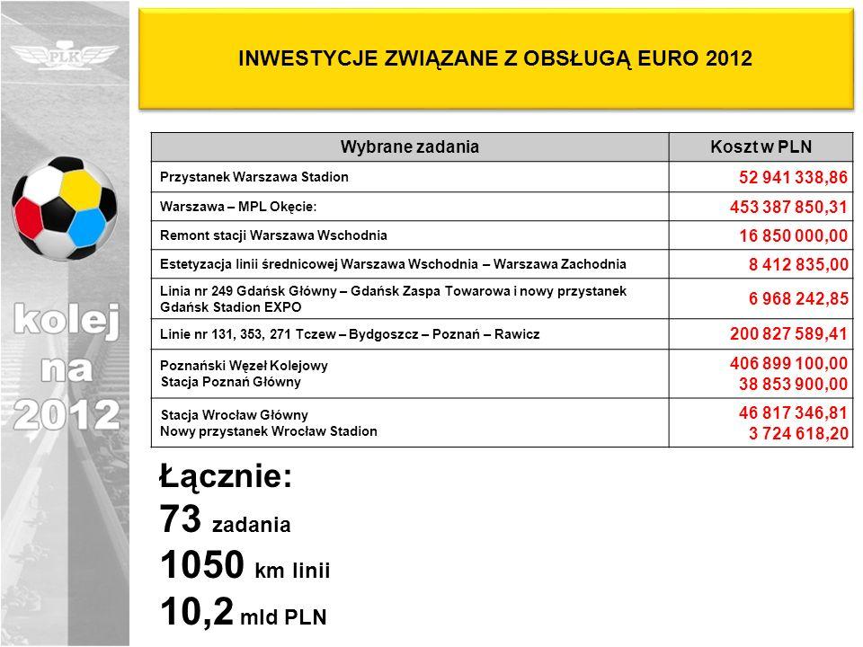 INWESTYCJE ZWIĄZANE Z OBSŁUGĄ EURO 2012 Wybrane zadaniaKoszt w PLN Przystanek Warszawa Stadion 52 941 338,86 Warszawa – MPL Okęcie: 453 387 850,31 Rem
