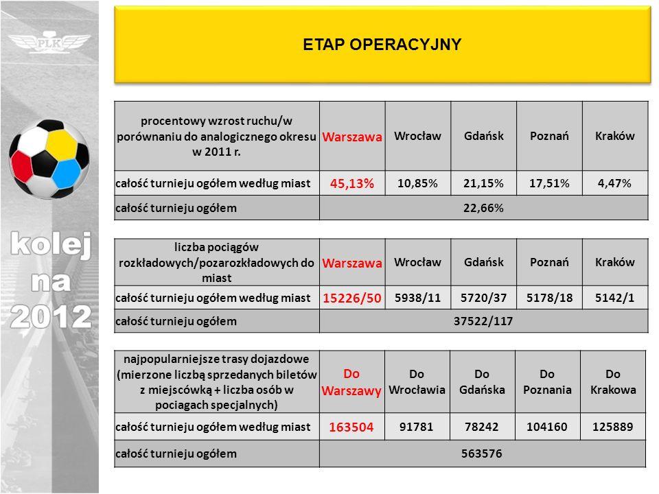ETAP OPERACYJNY procentowy wzrost ruchu/w porównaniu do analogicznego okresu w 2011 r. Warszawa WrocławGdańskPoznańKraków całość turnieju ogółem wedłu