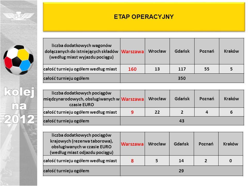 ETAP OPERACYJNY liczba dodatkowych wagonów dołączanych do istniejących składów (według miast wyjazdu pociągu) Warszawa WrocławGdańskPoznańKraków całoś