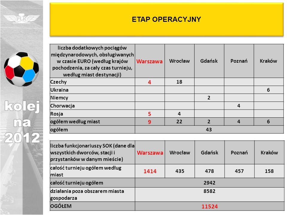 ETAP OPERACYJNY liczba dodatkowych pociągów międzynarodowych, obsługiwanych w czasie EURO (według krajów pochodzenia, za cały czas turnieju, według mi