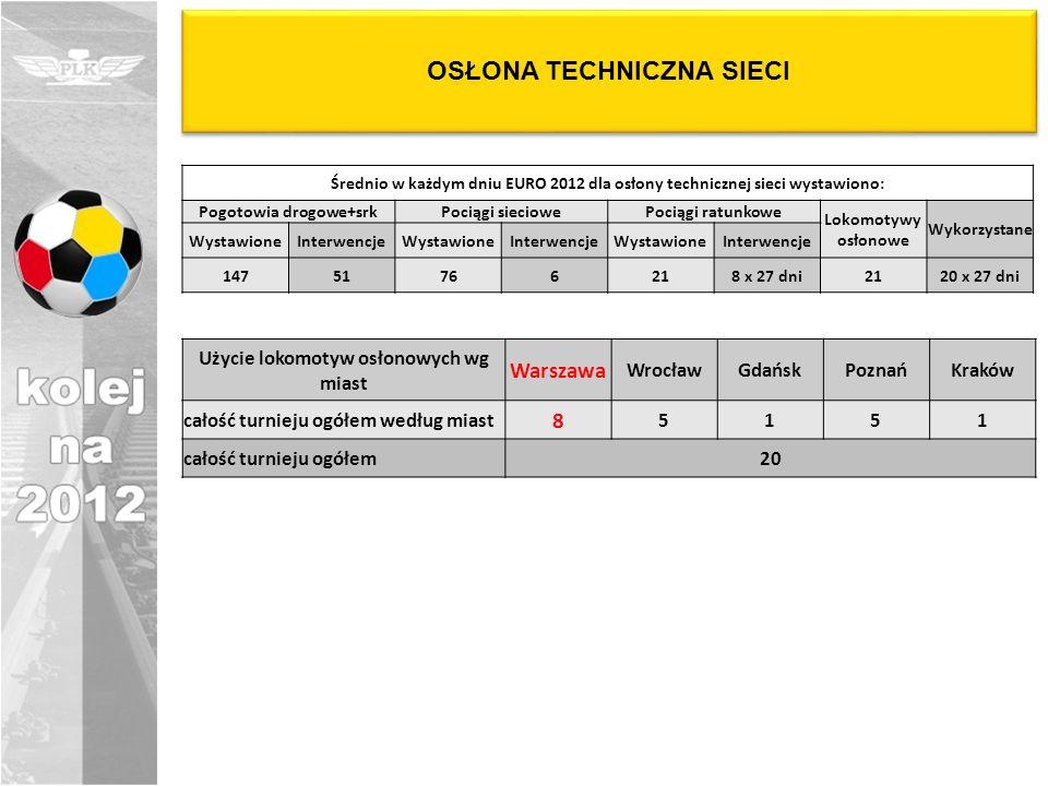 OSŁONA TECHNICZNA SIECI Średnio w każdym dniu EURO 2012 dla osłony technicznej sieci wystawiono: Pogotowia drogowe+srkPociągi sieciowePociągi ratunkowe Lokomotywy osłonowe Wykorzystane WystawioneInterwencjeWystawioneInterwencjeWystawioneInterwencje 14751766218 x 27 dni2120 x 27 dni Użycie lokomotyw osłonowych wg miast Warszawa WrocławGdańskPoznańKraków całość turnieju ogółem według miast 8 5151 całość turnieju ogółem20