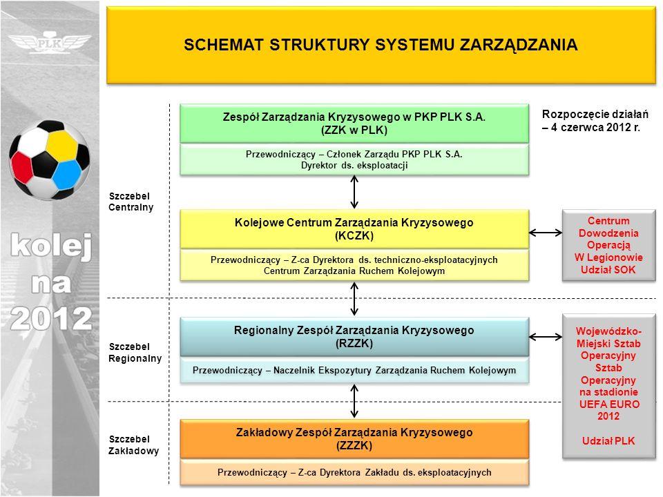 SCHEMAT STRUKTURY SYSTEMU ZARZĄDZANIA Zespół Zarządzania Kryzysowego w PKP PLK S.A. (ZZK w PLK) Zespół Zarządzania Kryzysowego w PKP PLK S.A. (ZZK w P