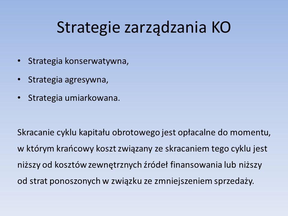 Strategie zarządzania KO Strategia konserwatywna, Strategia agresywna, Strategia umiarkowana. Skracanie cyklu kapitału obrotowego jest opłacalne do mo