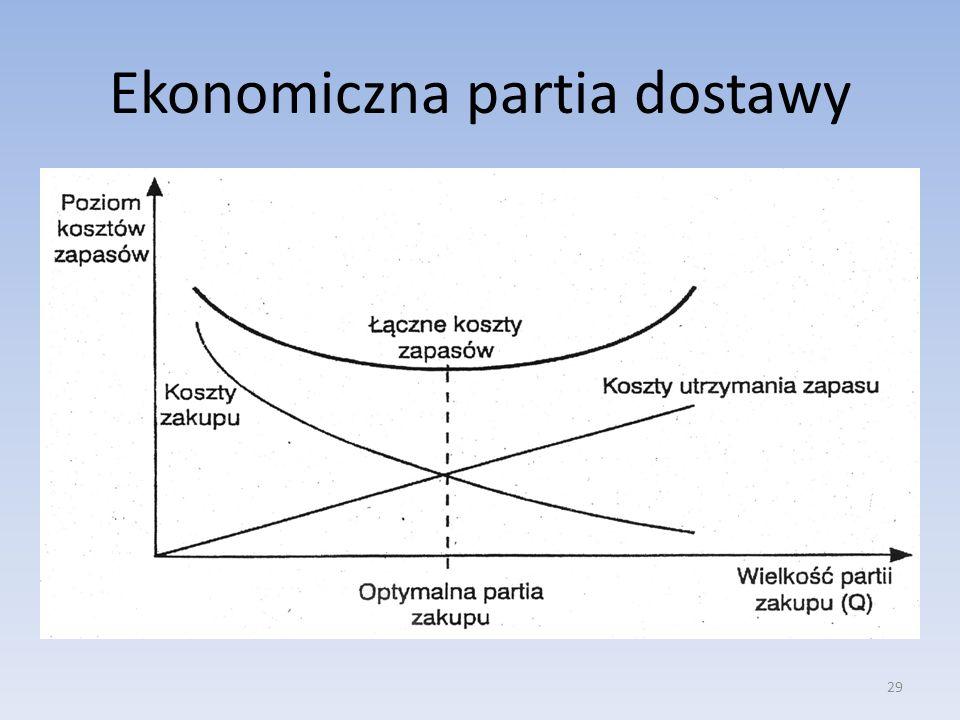 29 Ekonomiczna partia dostawy