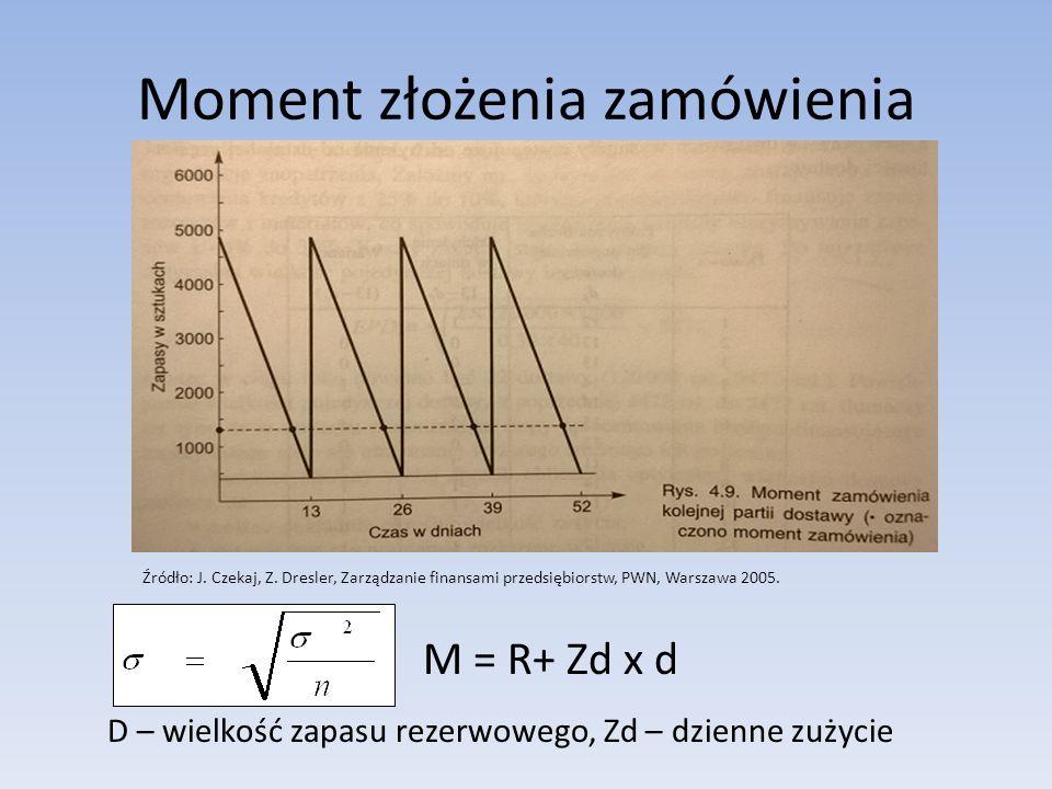 Moment złożenia zamówienia M = R+ Zd x d D – wielkość zapasu rezerwowego, Zd – dzienne zużycie Źródło: J. Czekaj, Z. Dresler, Zarządzanie finansami pr