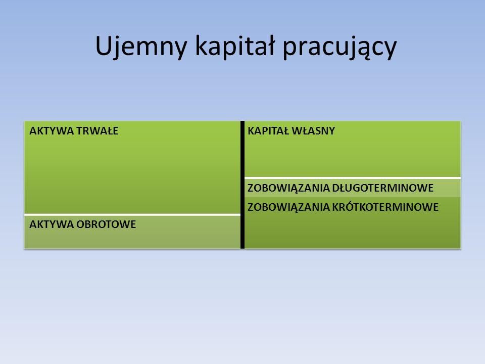Cykl kapitału obrotowego Długość cyklu konwersji zapasów i należności określa się jako cykl brutto kapitału obrotowego lub cyklem operacyjnym.