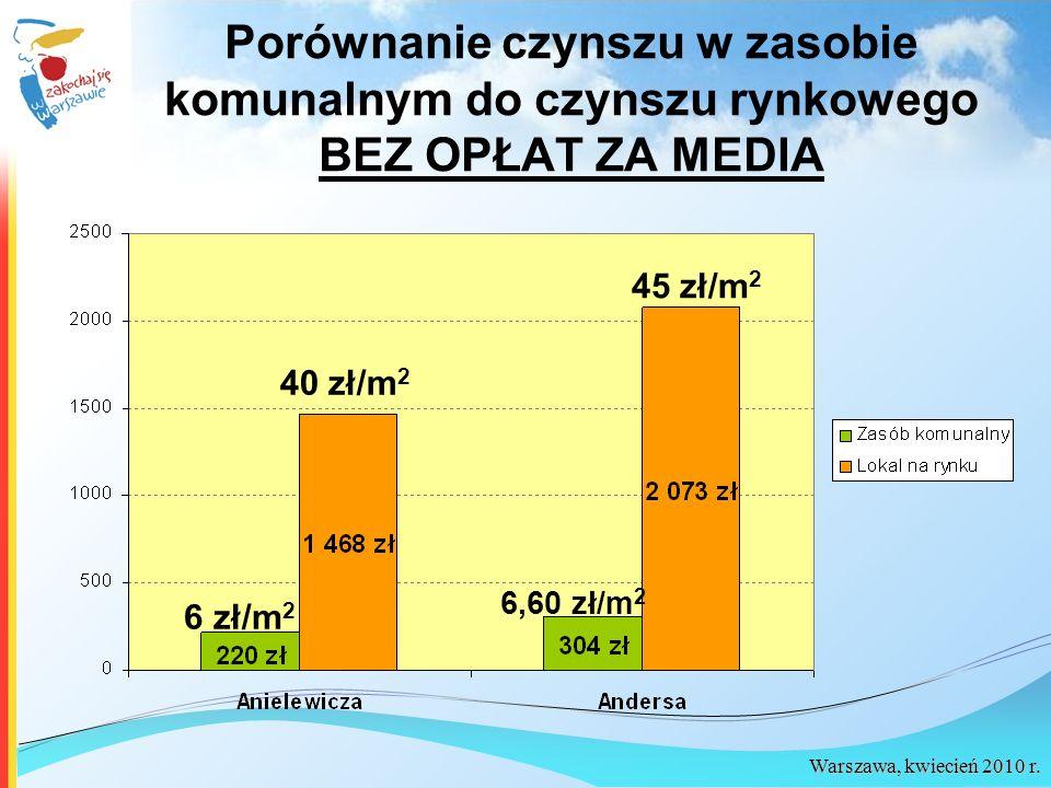 Warszawa, kwiecień 2010 r. Porównanie czynszu w zasobie komunalnym do czynszu rynkowego BEZ OPŁAT ZA MEDIA 6 zł/m 2 6,60 zł/m 2 40 zł/m 2 45 zł/m 2