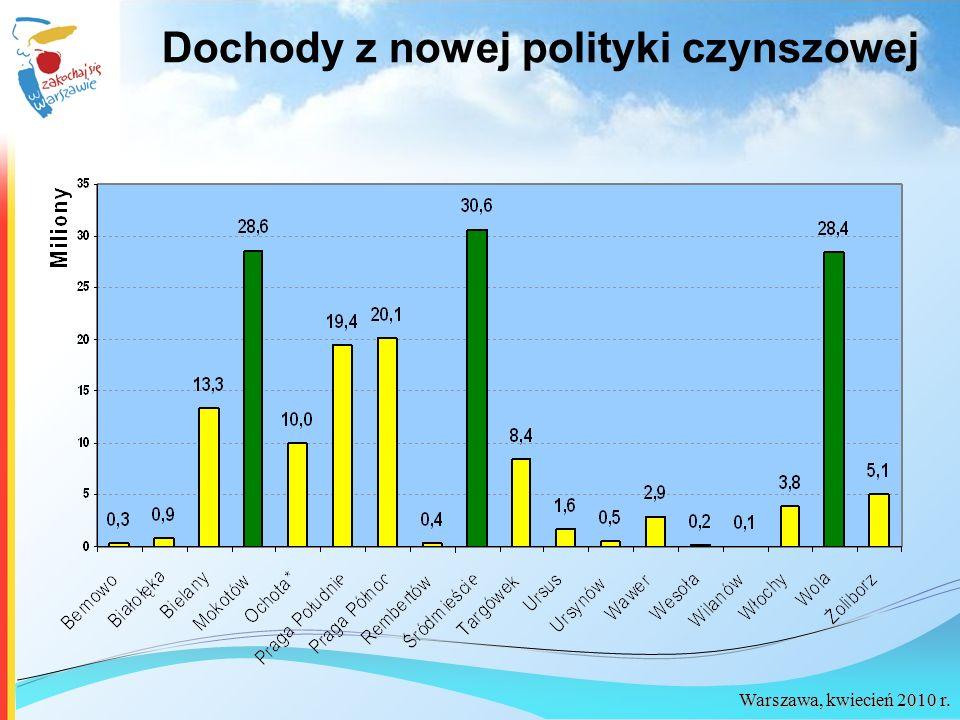 Warszawa, kwiecień 2010 r. Dochody z nowej polityki czynszowej