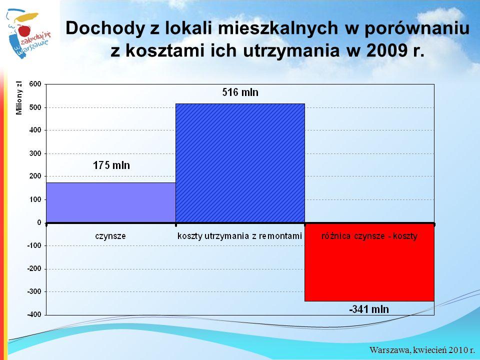 Warszawa, kwiecień 2010 r. Dochody z lokali mieszkalnych w porównaniu z kosztami ich utrzymania w 2009 r.