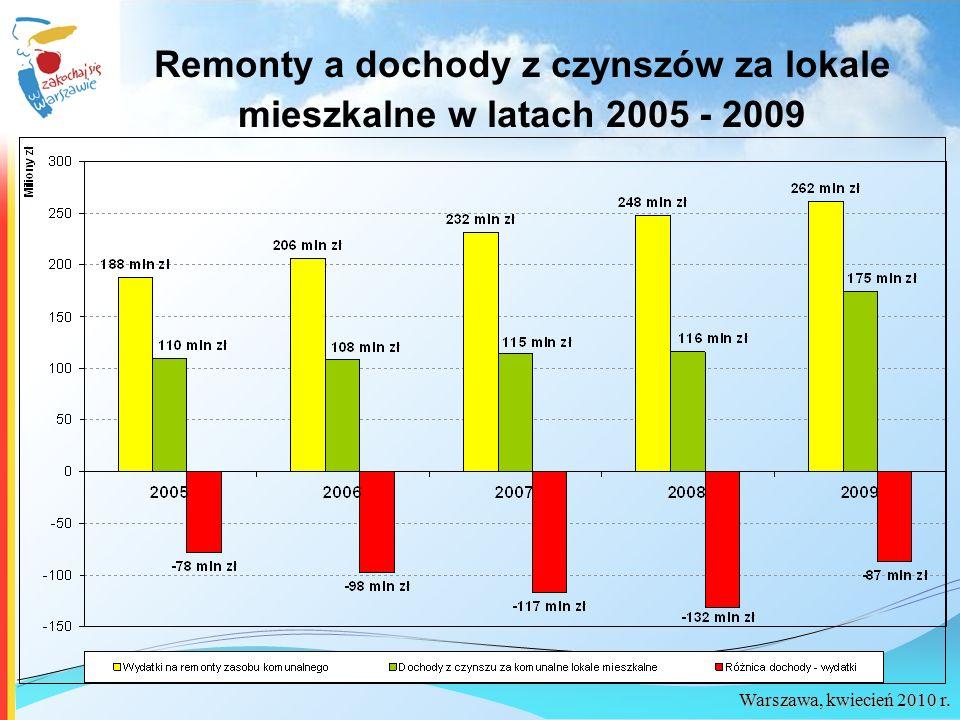 Warszawa, kwiecień 2010 r. Remonty a dochody z czynszów za lokale mieszkalne w latach 2005 - 2009
