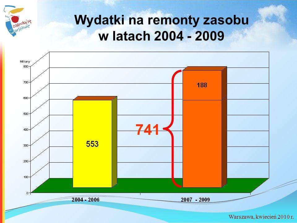 Warszawa, kwiecień 2010 r. Wydatki na remonty zasobu w latach 2004 - 2009 741