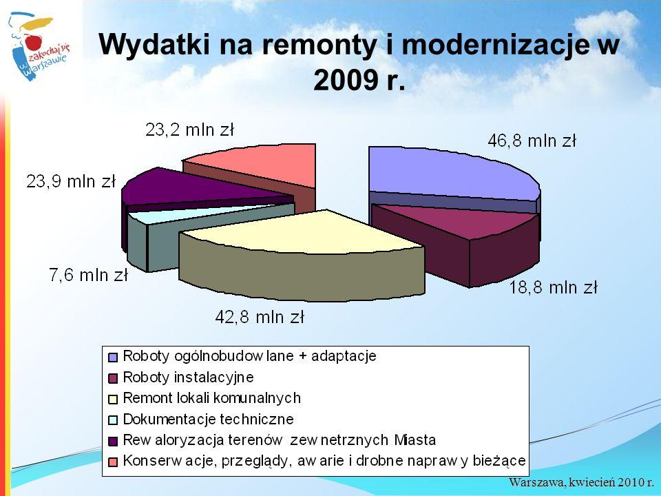 Warszawa, kwiecień 2010 r. Wydatki na remonty i modernizacje w 2009 r.