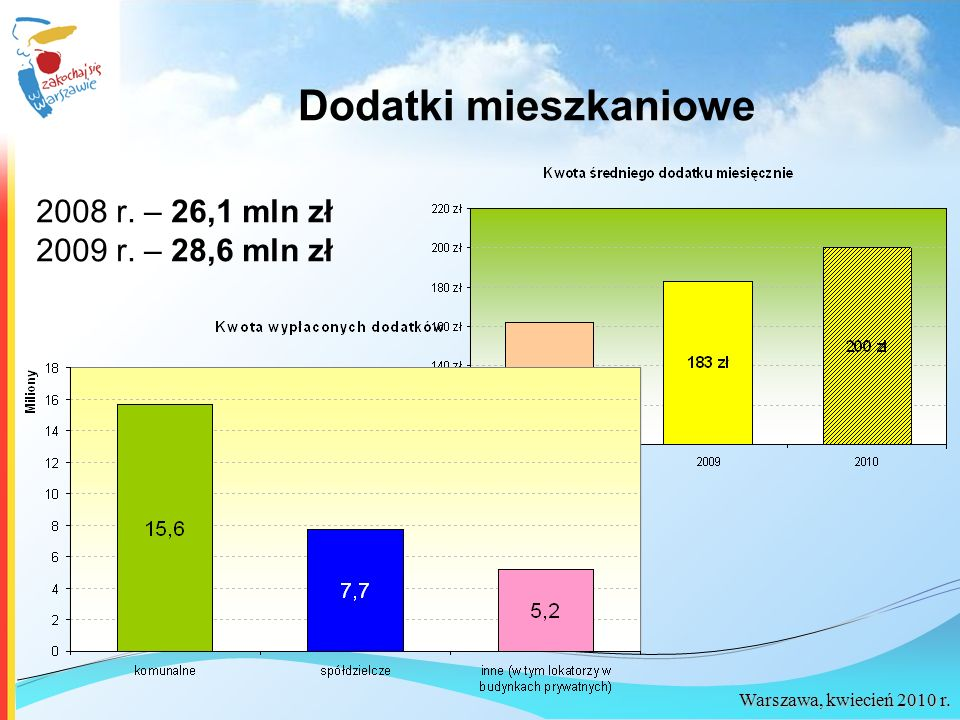Warszawa, kwiecień 2010 r. Dodatki mieszkaniowe 2008 r. – 26,1 mln zł 2009 r. – 28,6 mln zł