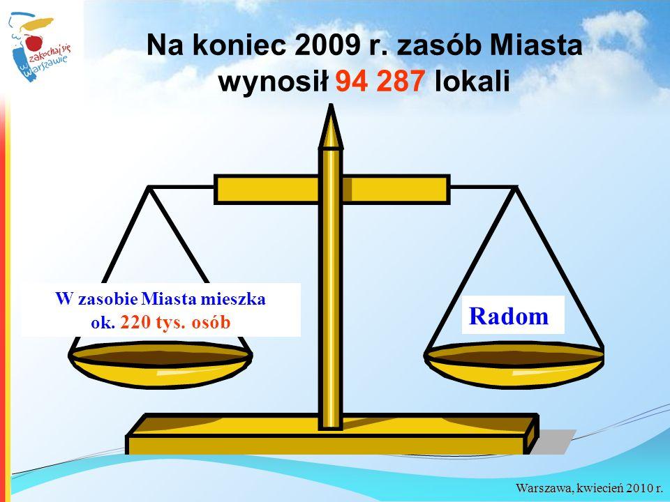 W zasobie Miasta mieszka ok. 220 tys. osób Radom Na koniec 2009 r. zasób Miasta wynosił 94 287 lokali