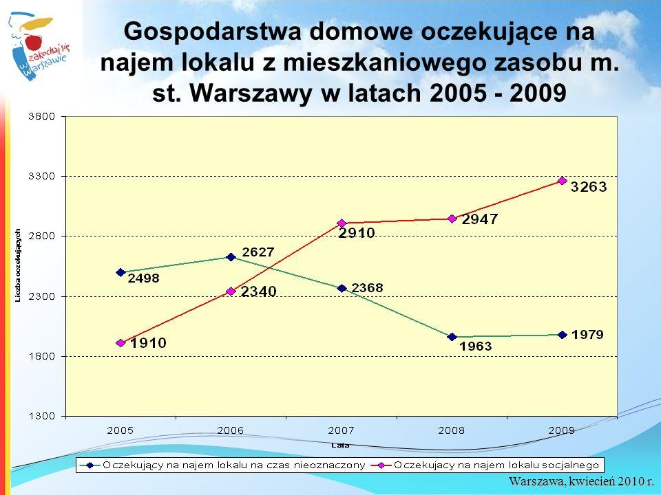 Warszawa, kwiecień 2010 r. Gospodarstwa domowe oczekujące na najem lokalu z mieszkaniowego zasobu m. st. Warszawy w latach 2005 - 2009