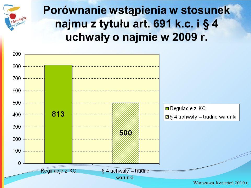 Warszawa, kwiecień 2010 r. Porównanie wstąpienia w stosunek najmu z tytułu art. 691 k.c. i § 4 uchwały o najmie w 2009 r.