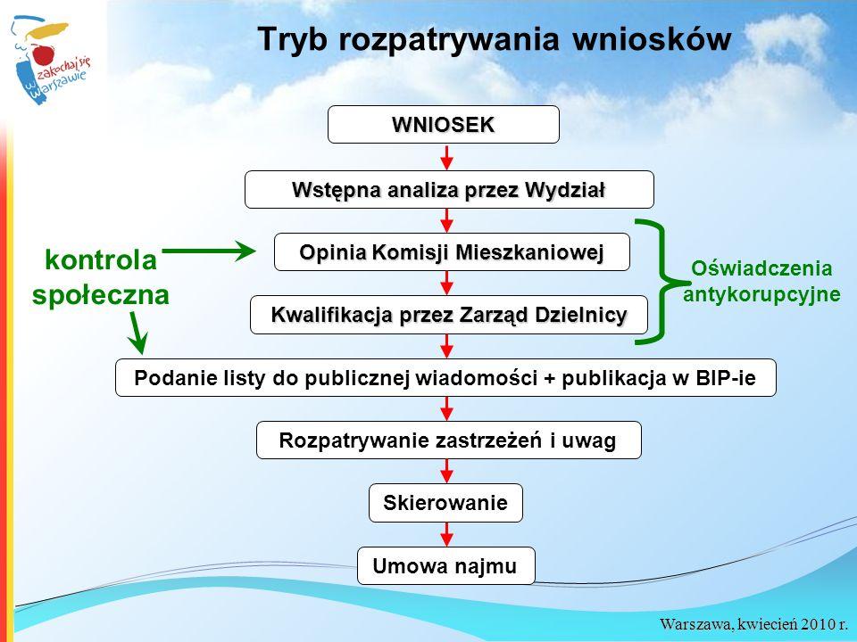 Warszawa, kwiecień 2010 r. Tryb rozpatrywania wniosków WNIOSEK Wstępna analiza przez Wydział Opinia Komisji Mieszkaniowej Kwalifikacja przez Zarząd Dz