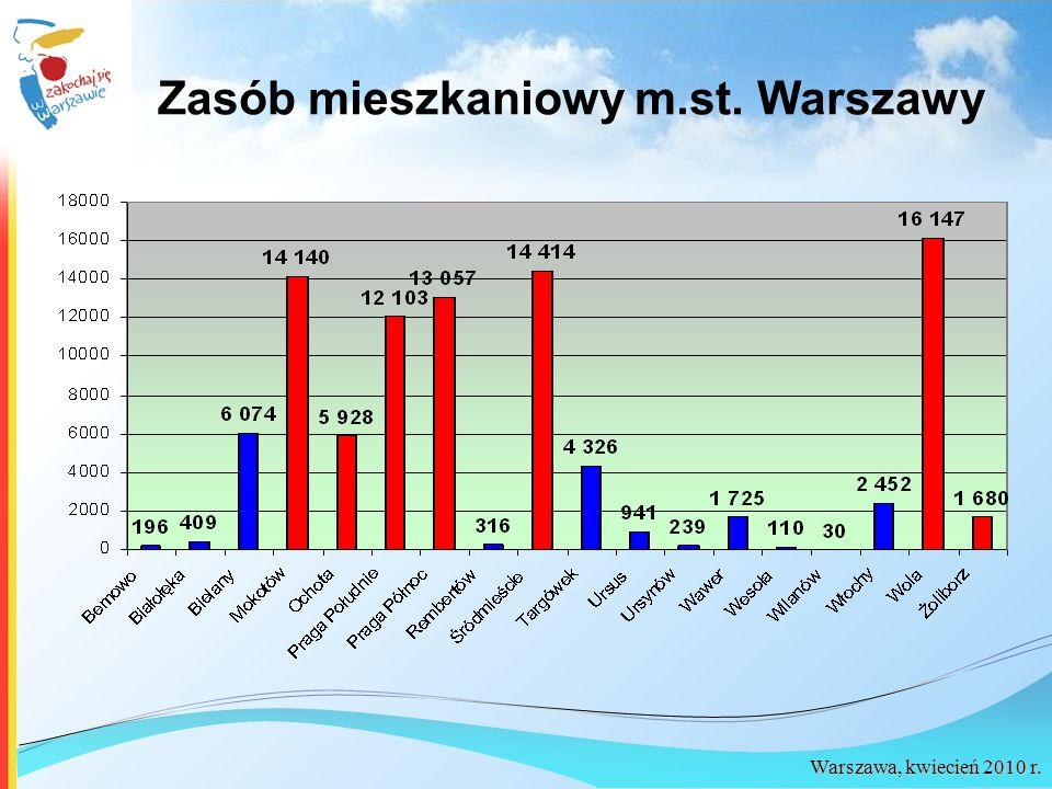 Warszawa, kwiecień 2010 r. Zasób mieszkaniowy m.st. Warszawy