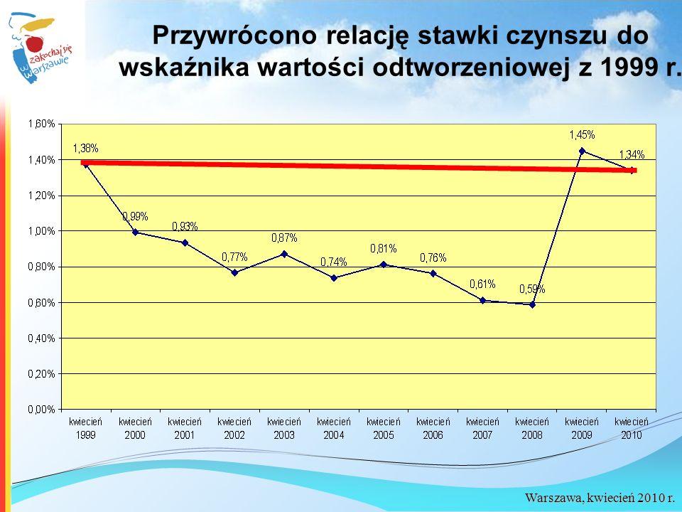 Warszawa, kwiecień 2010 r. Przywrócono relację stawki czynszu do wskaźnika wartości odtworzeniowej z 1999 r.