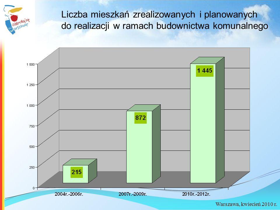 Warszawa, kwiecień 2010 r. Liczba mieszkań zrealizowanych i planowanych do realizacji w ramach budownictwa komunalnego