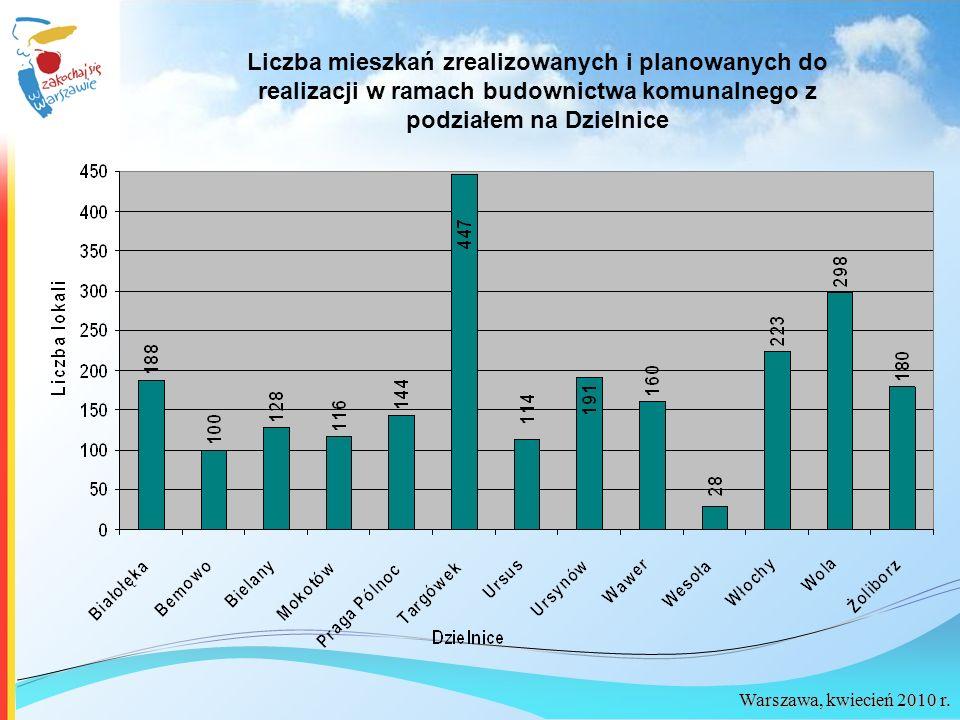 Warszawa, kwiecień 2010 r. Liczba mieszkań zrealizowanych i planowanych do realizacji w ramach budownictwa komunalnego z podziałem na Dzielnice