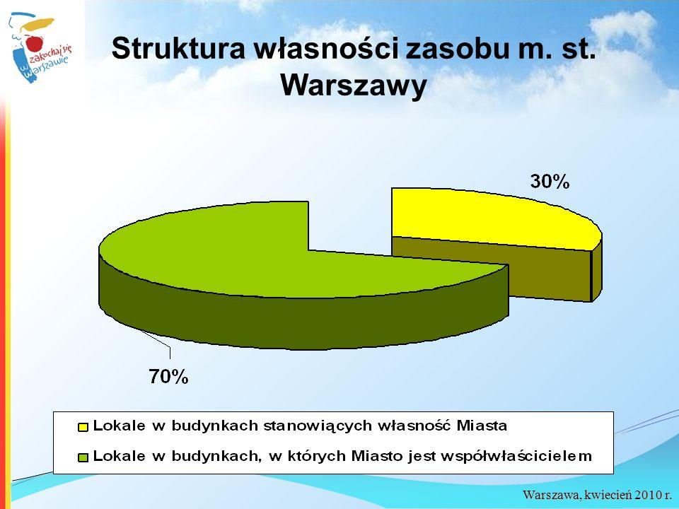 Warszawa, kwiecień 2010 r. Struktura własności zasobu m. st. Warszawy