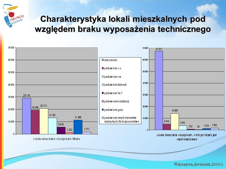 Warszawa, kwiecień 2010 r. Charakterystyka lokali mieszkalnych pod względem braku wyposażenia technicznego