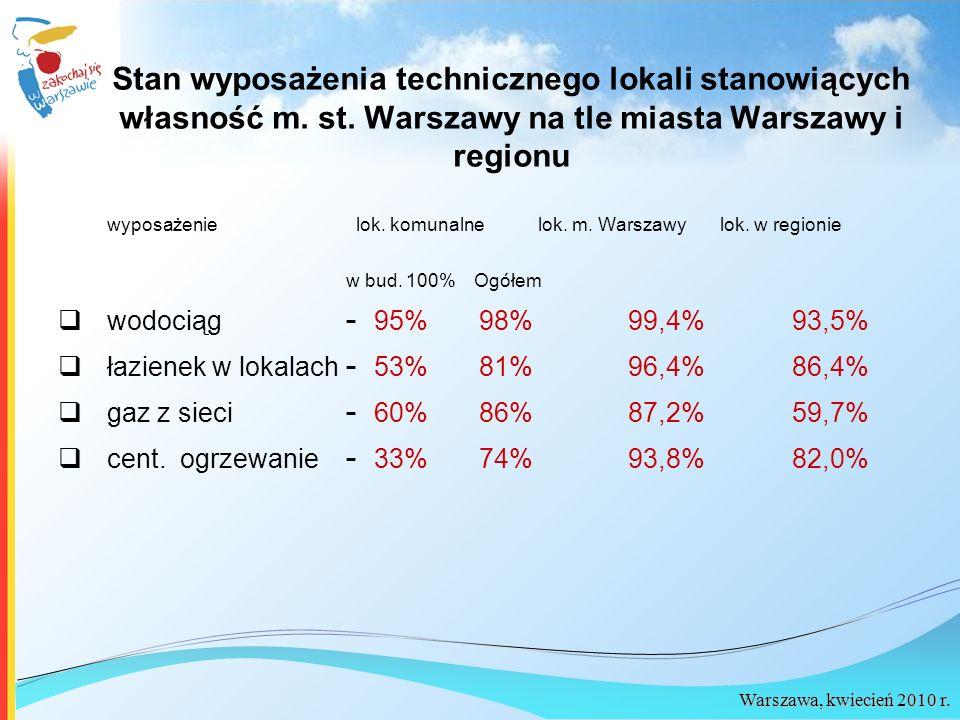 Warszawa, kwiecień 2010 r. Stan wyposażenia technicznego lokali stanowiących własność m. st. Warszawy na tle miasta Warszawy i regionu wyposażenie lok