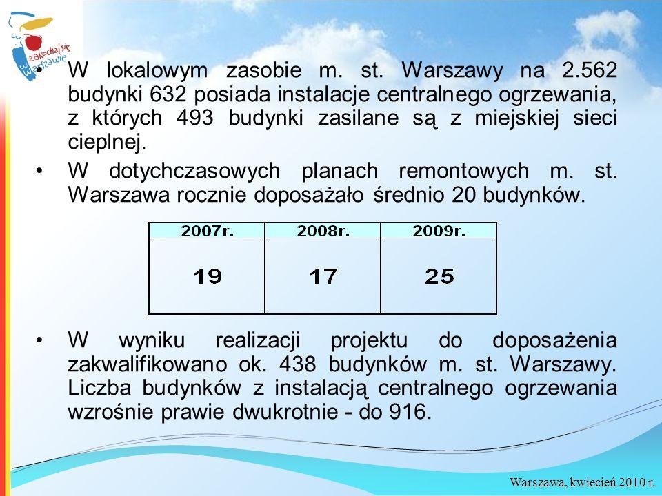 Warszawa, kwiecień 2010 r. W lokalowym zasobie m. st. Warszawy na 2.562 budynki 632 posiada instalacje centralnego ogrzewania, z których 493 budynki z
