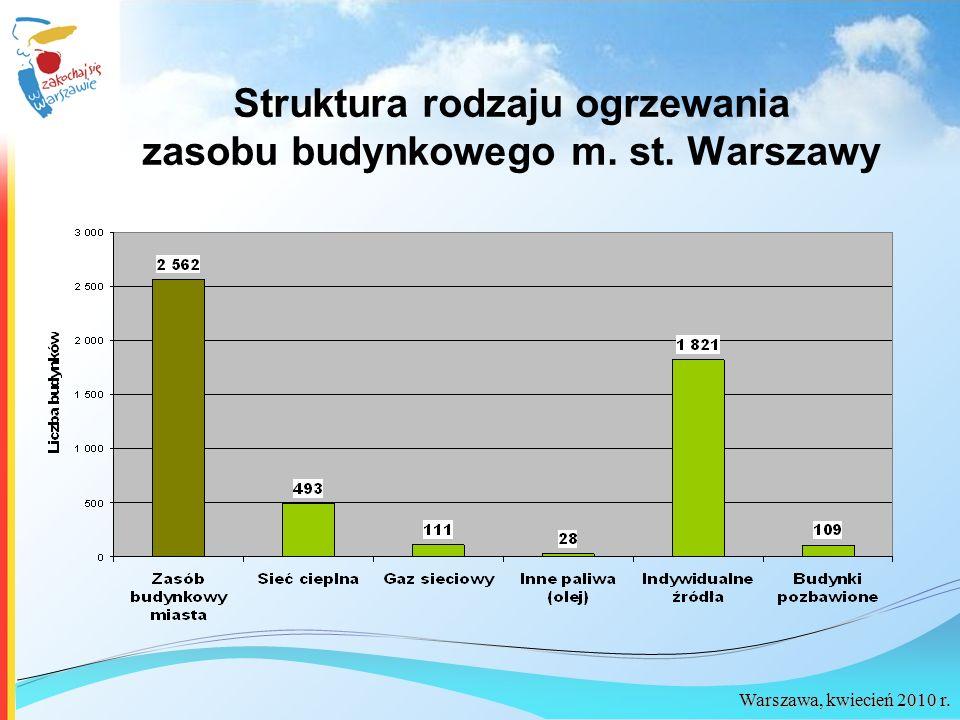 Warszawa, kwiecień 2010 r. Struktura rodzaju ogrzewania zasobu budynkowego m. st. Warszawy