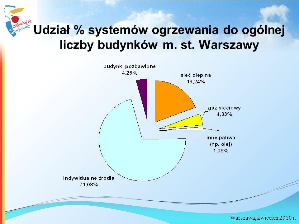 Warszawa, kwiecień 2010 r. Udział % systemów ogrzewania do ogólnej liczby budynków m. st. Warszawy