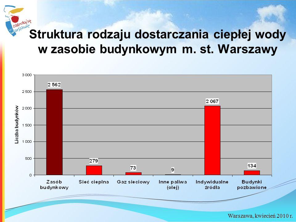 Warszawa, kwiecień 2010 r. Struktura rodzaju dostarczania ciepłej wody w zasobie budynkowym m. st. Warszawy