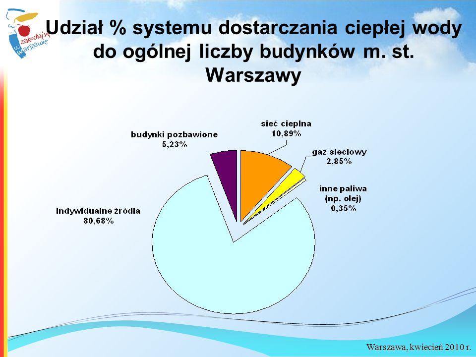 Warszawa, kwiecień 2010 r. Udział % systemu dostarczania ciepłej wody do ogólnej liczby budynków m. st. Warszawy
