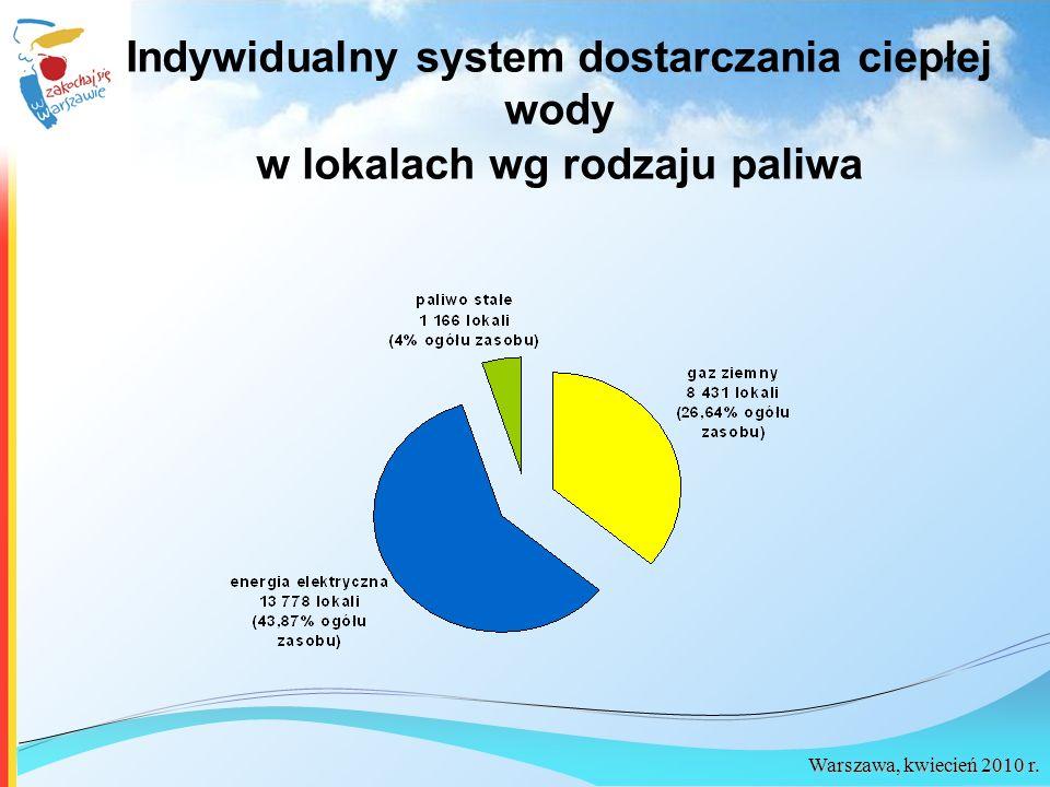 Warszawa, kwiecień 2010 r. Indywidualny system dostarczania ciepłej wody w lokalach wg rodzaju paliwa