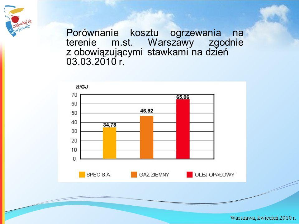 Warszawa, kwiecień 2010 r. Porównanie kosztu ogrzewania na terenie m.st. Warszawy zgodnie z obowiązującymi stawkami na dzień 03.03.2010 r.