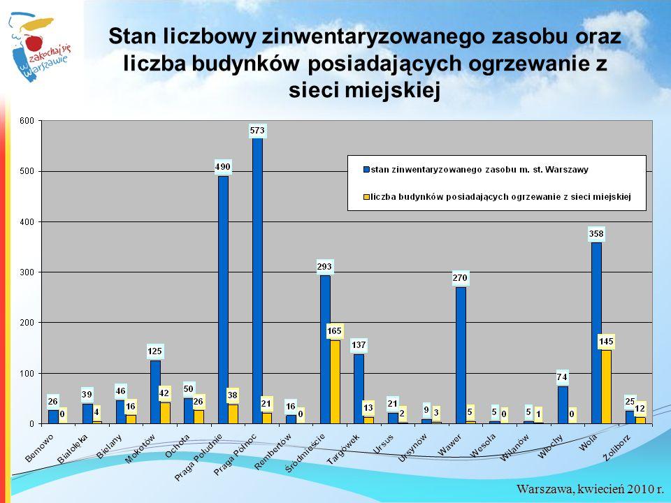 Warszawa, kwiecień 2010 r. Stan liczbowy zinwentaryzowanego zasobu oraz liczba budynków posiadających ogrzewanie z sieci miejskiej