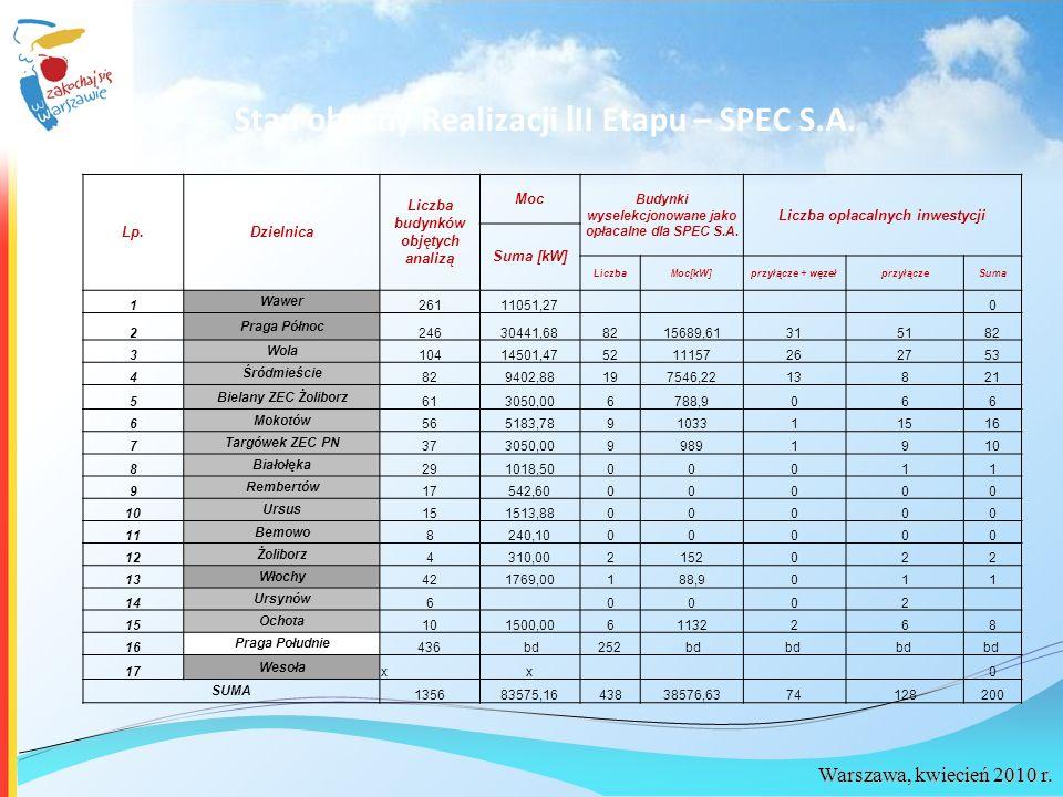 Warszawa, kwiecień 2010 r. Lp.Dzielnica Liczba budynków objętych analizą Moc Budynki wyselekcjonowane jako opłacalne dla SPEC S.A. Liczba opłacalnych